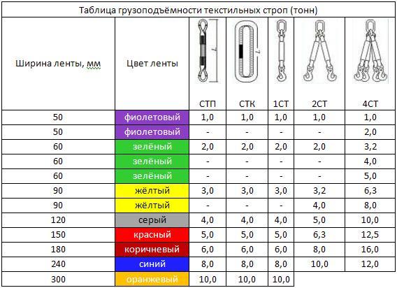таблица грузоподьемности текстильных строп
